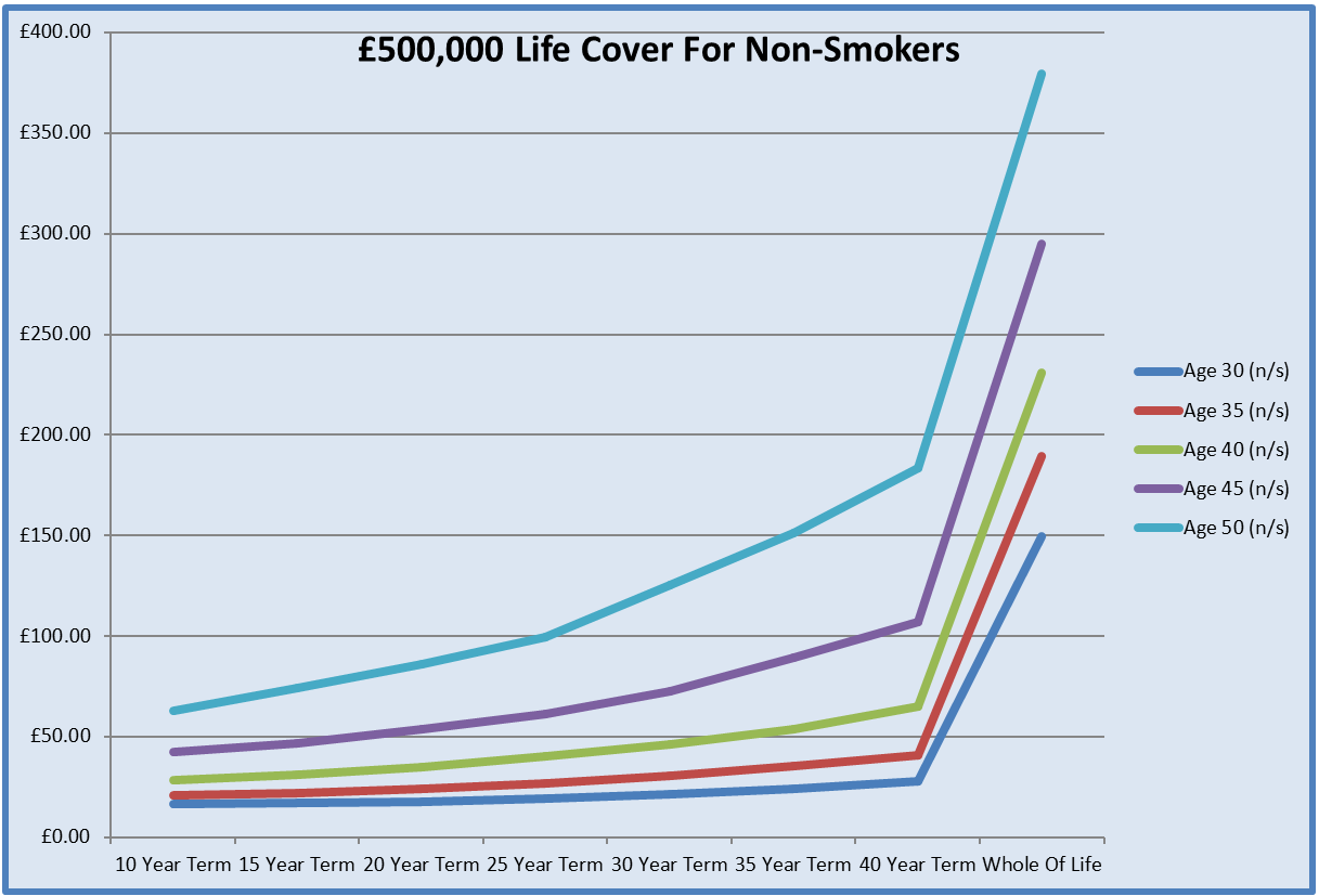 Graph For £500,000 Life Insurance Quotes